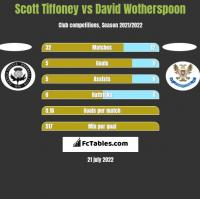 Scott Tiffoney vs David Wotherspoon h2h player stats