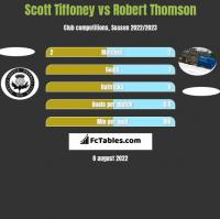 Scott Tiffoney vs Robert Thomson h2h player stats