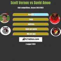 Scott Vernon vs David Amoo h2h player stats
