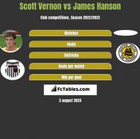 Scott Vernon vs James Hanson h2h player stats