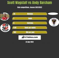 Scott Wagstaff vs Andy Barcham h2h player stats