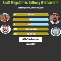 Scott Wagstaff vs Anthony Wordsworth h2h player stats