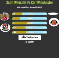 Scott Wagstaff vs Carl Winchester h2h player stats