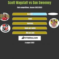 Scott Wagstaff vs Dan Sweeney h2h player stats
