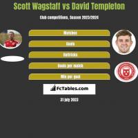 Scott Wagstaff vs David Templeton h2h player stats