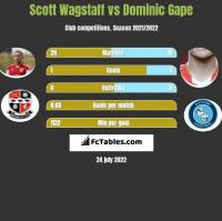 Scott Wagstaff vs Dominic Gape h2h player stats