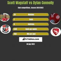 Scott Wagstaff vs Dylan Connolly h2h player stats