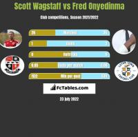 Scott Wagstaff vs Fred Onyedinma h2h player stats