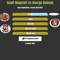 Scott Wagstaff vs George Dobson h2h player stats