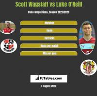 Scott Wagstaff vs Luke O'Neill h2h player stats