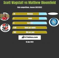Scott Wagstaff vs Matthew Bloomfield h2h player stats