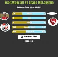 Scott Wagstaff vs Shane McLoughlin h2h player stats