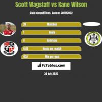 Scott Wagstaff vs Kane Wilson h2h player stats
