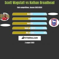 Scott Wagstaff vs Nathan Broadhead h2h player stats