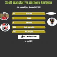 Scott Wagstaff vs Anthony Hartigan h2h player stats