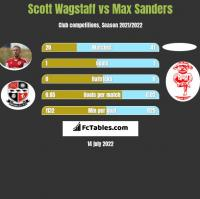 Scott Wagstaff vs Max Sanders h2h player stats