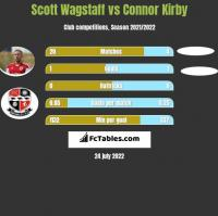 Scott Wagstaff vs Connor Kirby h2h player stats