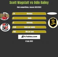 Scott Wagstaff vs Odin Bailey h2h player stats