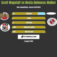 Scott Wagstaff vs Nesta Guinness-Walker h2h player stats
