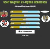 Scott Wagstaff vs Jayden Richardson h2h player stats