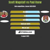Scott Wagstaff vs Paul Osew h2h player stats