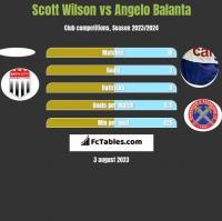 Scott Wilson vs Angelo Balanta h2h player stats