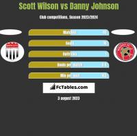Scott Wilson vs Danny Johnson h2h player stats