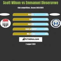 Scott Wilson vs Emmanuel Dieseruvwe h2h player stats