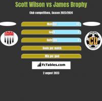Scott Wilson vs James Brophy h2h player stats