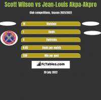 Scott Wilson vs Jean-Louis Akpa-Akpro h2h player stats
