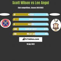 Scott Wilson vs Lee Angol h2h player stats