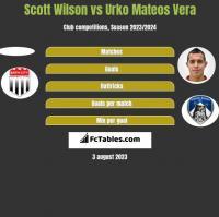 Scott Wilson vs Urko Mateos Vera h2h player stats