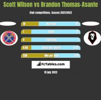 Scott Wilson vs Brandon Thomas-Asante h2h player stats
