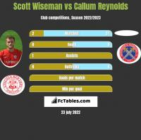 Scott Wiseman vs Callum Reynolds h2h player stats