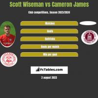 Scott Wiseman vs Cameron James h2h player stats