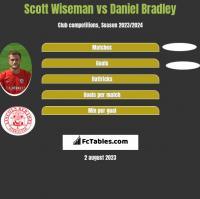 Scott Wiseman vs Daniel Bradley h2h player stats