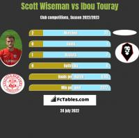 Scott Wiseman vs Ibou Touray h2h player stats