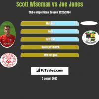 Scott Wiseman vs Joe Jones h2h player stats
