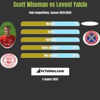 Scott Wiseman vs Levent Yalcin h2h player stats