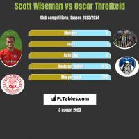Scott Wiseman vs Oscar Threlkeld h2h player stats