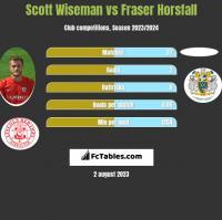 Scott Wiseman vs Fraser Horsfall h2h player stats