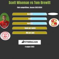 Scott Wiseman vs Tom Brewitt h2h player stats