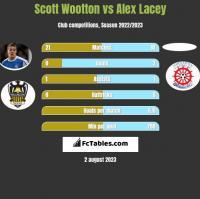 Scott Wootton vs Alex Lacey h2h player stats