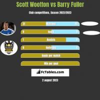 Scott Wootton vs Barry Fuller h2h player stats