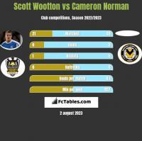 Scott Wootton vs Cameron Norman h2h player stats