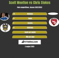 Scott Wootton vs Chris Stokes h2h player stats