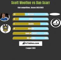 Scott Wootton vs Dan Scarr h2h player stats