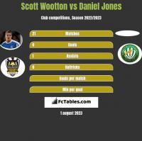 Scott Wootton vs Daniel Jones h2h player stats