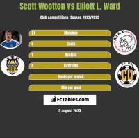 Scott Wootton vs Elliott L. Ward h2h player stats