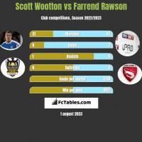 Scott Wootton vs Farrend Rawson h2h player stats